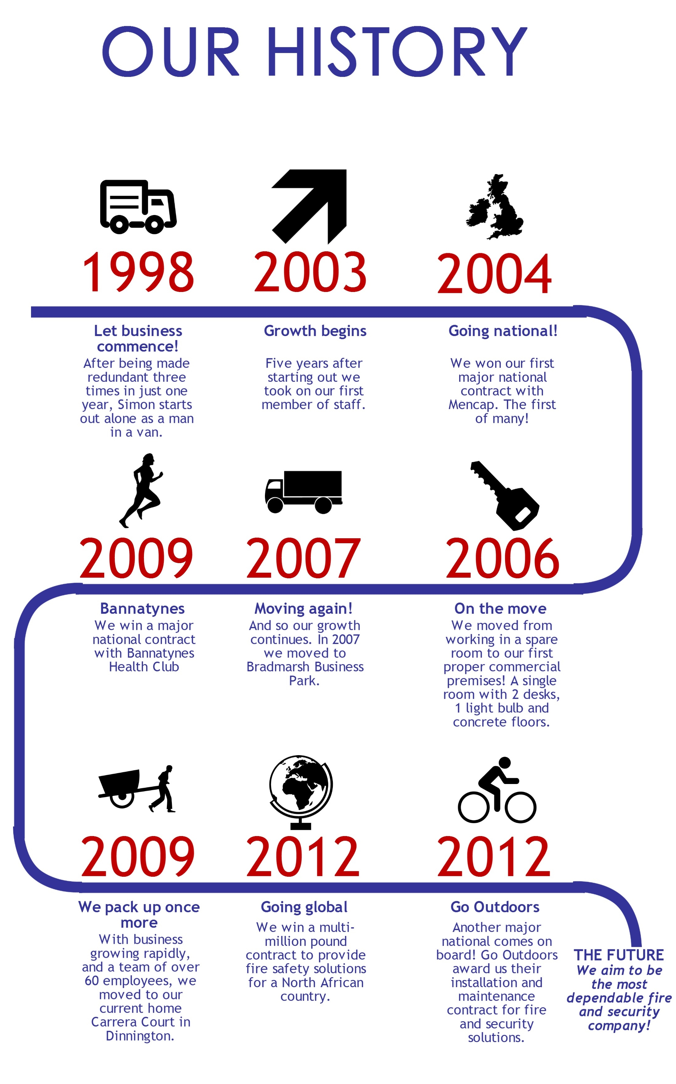 Assured History infograph