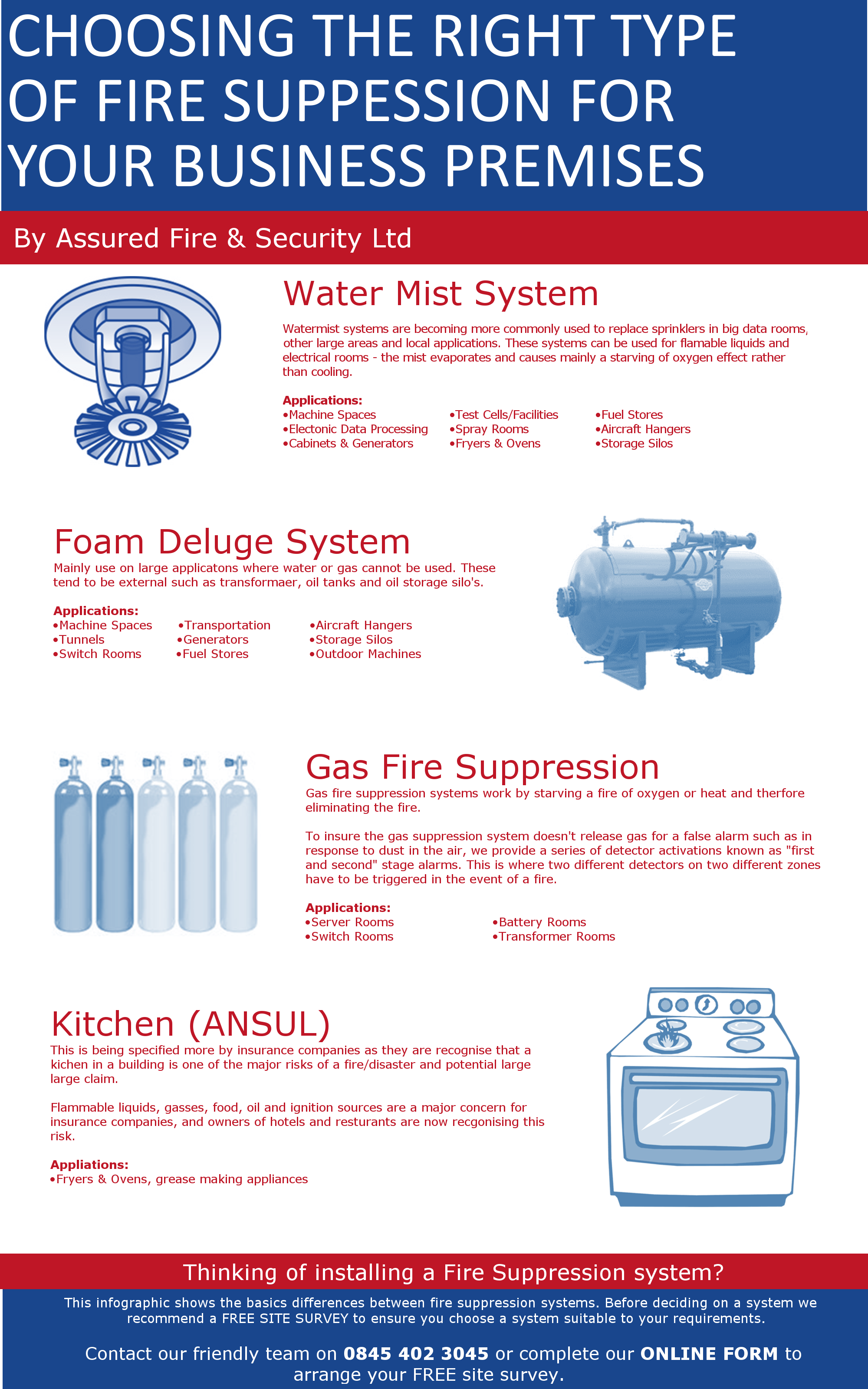 fire suppression Infographic